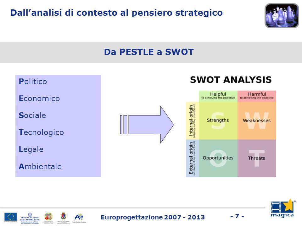 Europrogettazione 2007 - 2013 - 7 - Da PESTLE a SWOT Dallanalisi di contesto al pensiero strategico Politico Economico Sociale Tecnologico Legale Ambi