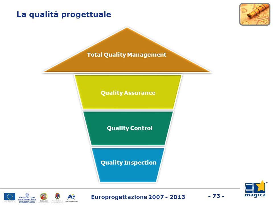 Europrogettazione 2007 - 2013 - 73 - La qualità progettuale Total Quality Management Quality Assurance Quality Control Quality Inspection