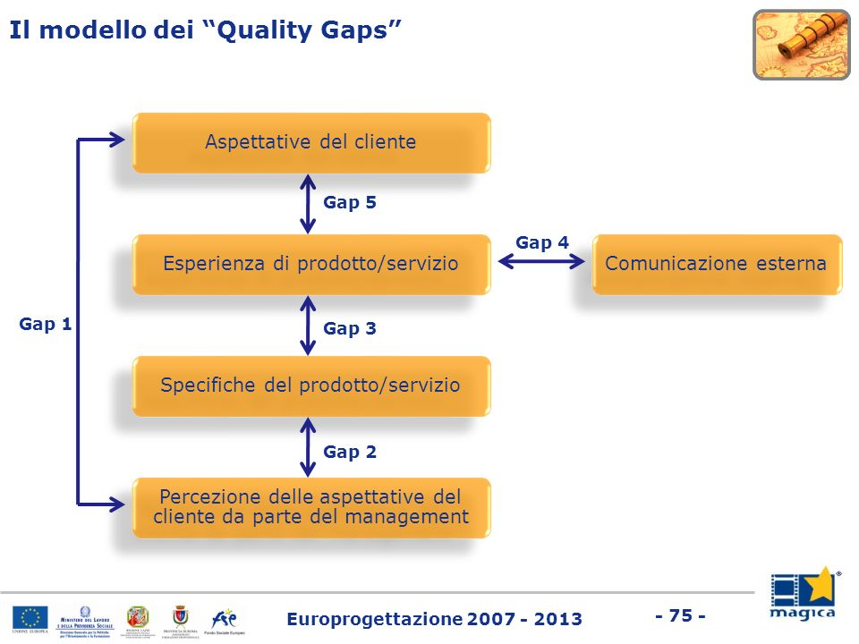 Europrogettazione 2007 - 2013 - 75 - Il modello dei Quality Gaps Comunicazione esterna Esperienza di prodotto/servizio Aspettative del cliente Gap 5 S