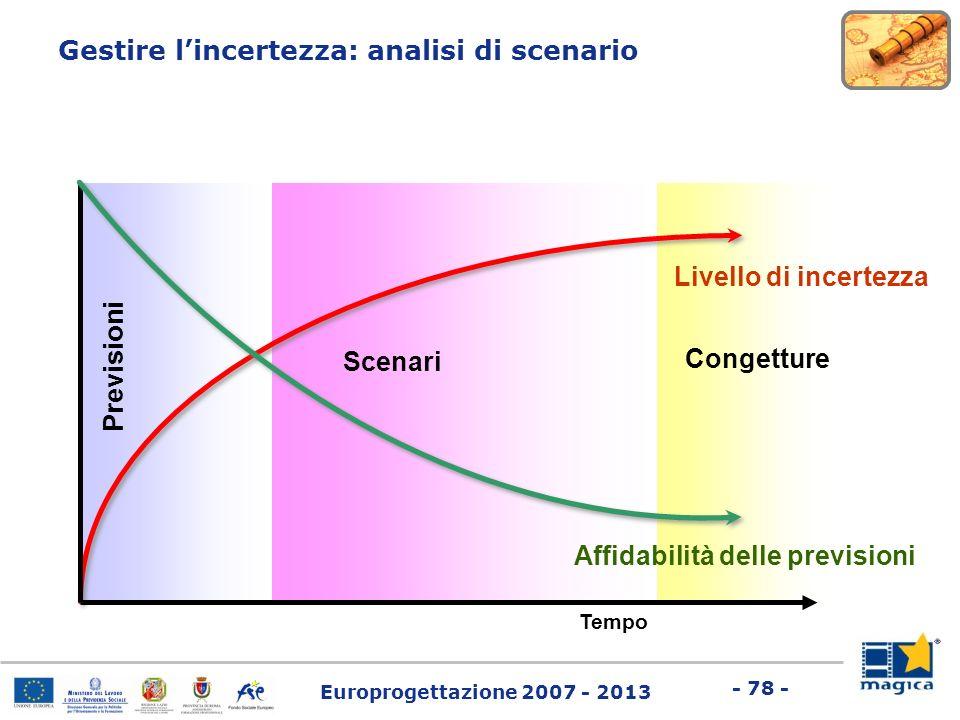 Europrogettazione 2007 - 2013 - 78 - Tempo P r e v i s i o n i Scenari Livello di incertezza Congetture Gestire lincertezza: analisi di scenario Affid