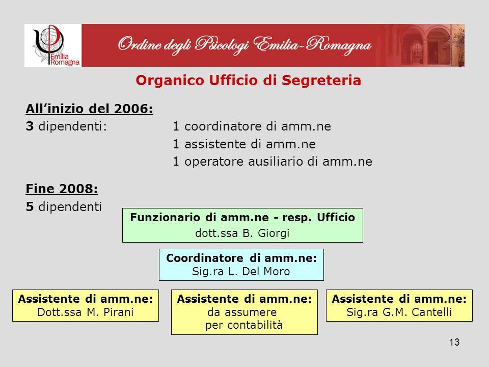 13 Organico Ufficio di Segreteria Allinizio del 2006: 3 dipendenti:1 coordinatore di amm.ne 1 assistente di amm.ne 1 operatore ausiliario di amm.ne Fine 2008: 5 dipendenti Funzionario di amm.ne - resp.