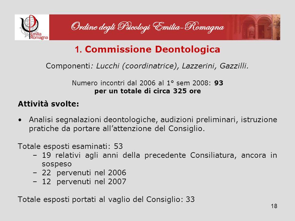 18 1. Commissione Deontologica Componenti: Lucchi (coordinatrice), Lazzerini, Gazzilli.