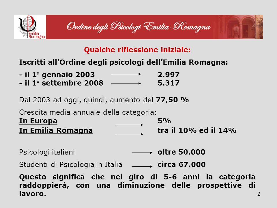 2 Qualche riflessione iniziale: Iscritti allOrdine degli psicologi dellEmilia Romagna: - il 1° gennaio 2003 2.997 - il 1° settembre 20085.317 Dal 2003 ad oggi, quindi, aumento del 77,50 % Crescita media annuale della categoria: In Europa 5% In Emilia Romagnatra il 10% ed il 14% Psicologi italiani oltre 50.000 Studenti di Psicologia in Italia circa 67.000 Questo significa che nel giro di 5-6 anni la categoria raddoppierà, con una diminuzione delle prospettive di lavoro.