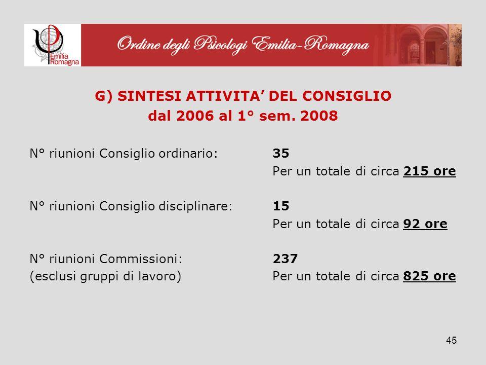 45 G) SINTESI ATTIVITA DEL CONSIGLIO dal 2006 al 1° sem.