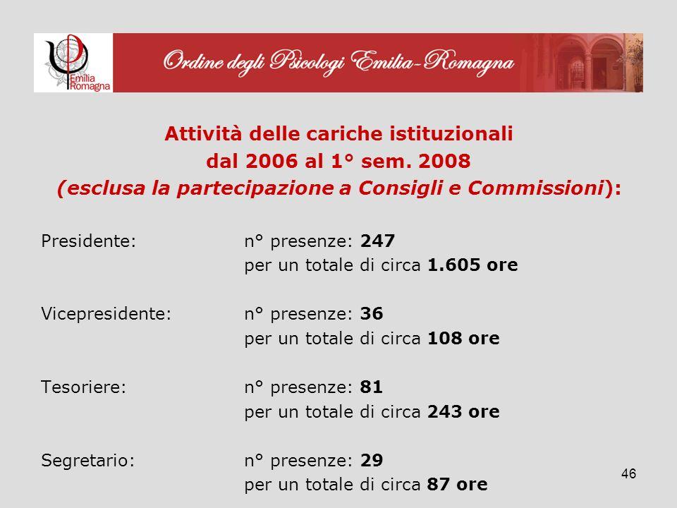 46 Attività delle cariche istituzionali dal 2006 al 1° sem.