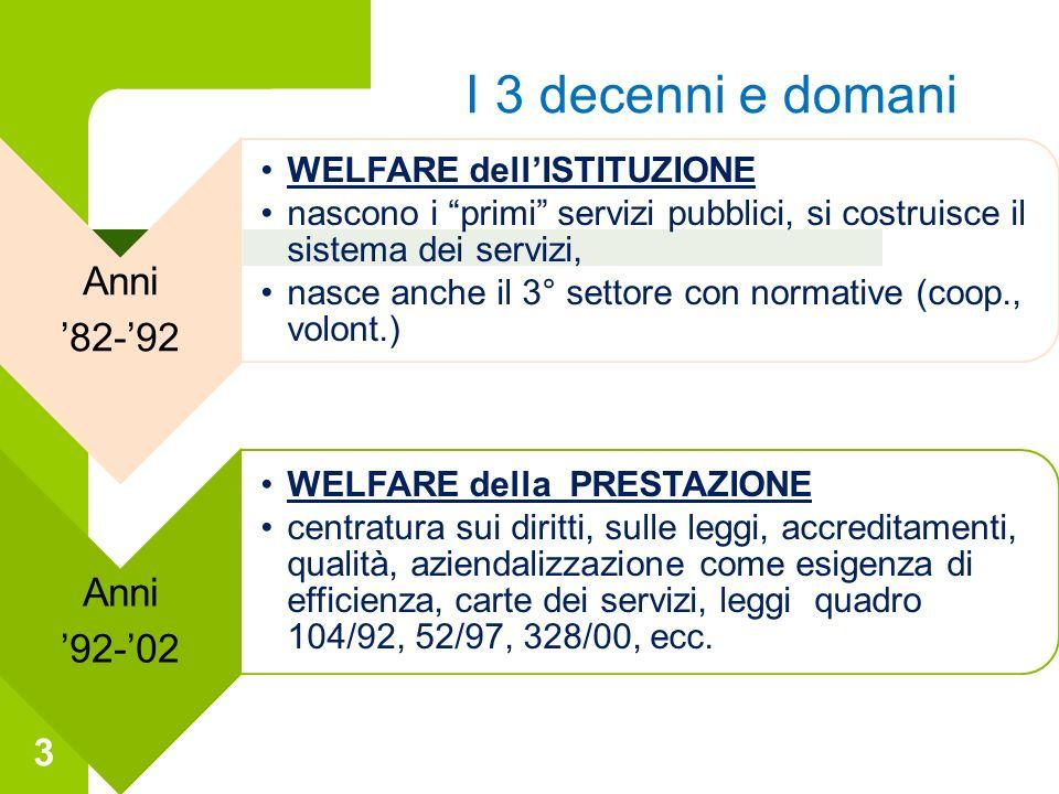 3 I 3 decenni e domani Anni 82-92 WELFARE dellISTITUZIONE nascono i primi servizi pubblici, si costruisce il sistema dei servizi, nasce anche il 3° se