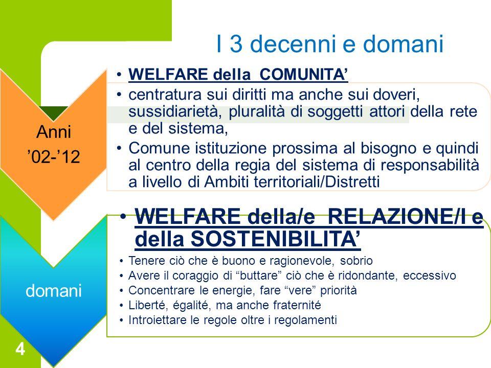 4 I 3 decenni e domani Anni 02-12 WELFARE della COMUNITA centratura sui diritti ma anche sui doveri, sussidiarietà, pluralità di soggetti attori della