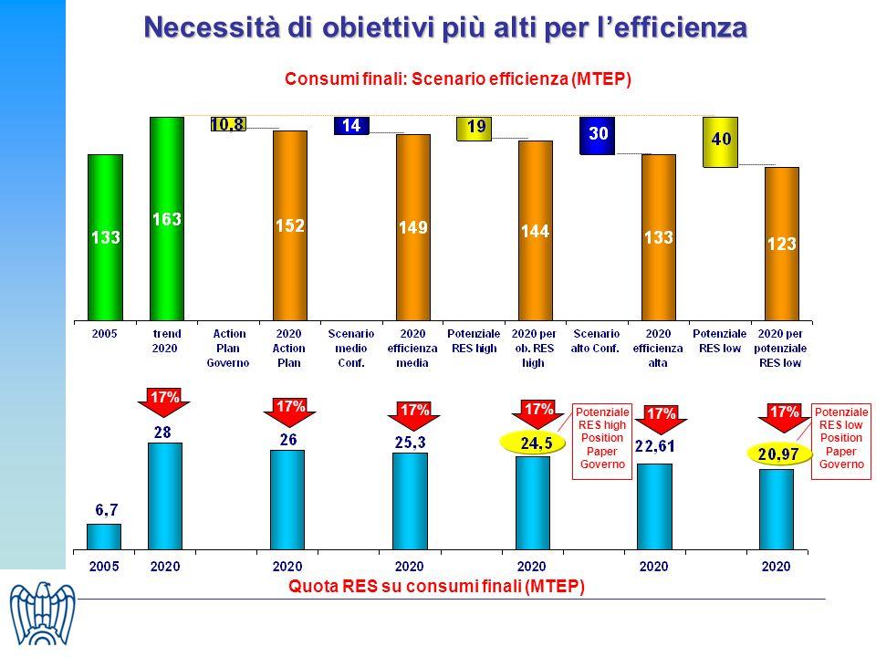 Necessità di obiettivi più alti per lefficienza Quota RES su consumi finali (MTEP) Consumi finali: Scenario efficienza (MTEP) Potenziale RES low Posit