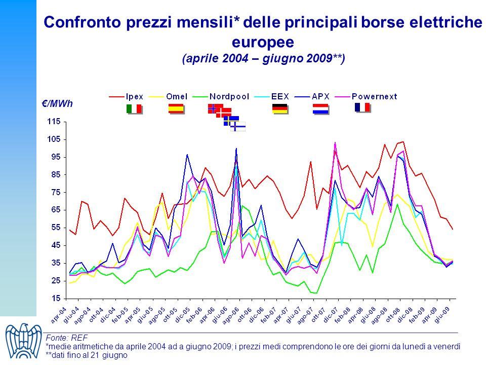 Confronto prezzi mensili* delle principali borse elettriche europee (aprile 2004 – giugno 2009**) /MWh Fonte: REF *medie aritmetiche da aprile 2004 ad a giugno 2009; i prezzi medi comprendono le ore dei giorni da lunedì a venerdì **dati fino al 21 giugno