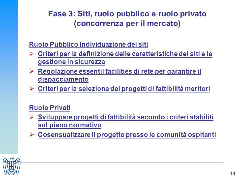 Fase 3: Siti, ruolo pubblico e ruolo privato (concorrenza per il mercato) Ruolo Pubblico Individuazione dei siti Criteri per la definizione delle cara