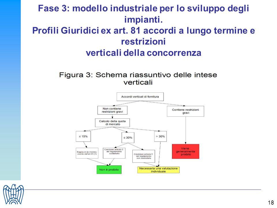 18 Fase 3: modello industriale per lo sviluppo degli impianti. Profili Giuridici ex art. 81 accordi a lungo termine e restrizioni verticali della conc