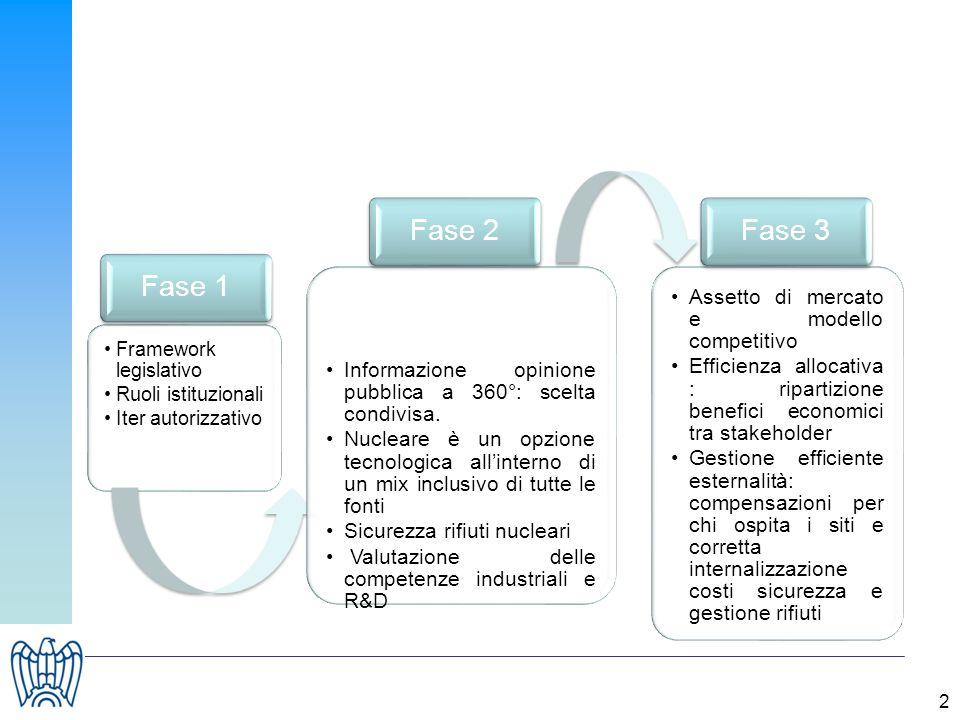 2 Framework legislativo Ruoli istituzionali Iter autorizzativo Fase 1 Informazione opinione pubblica a 360°: scelta condivisa. Nucleare è un opzione t