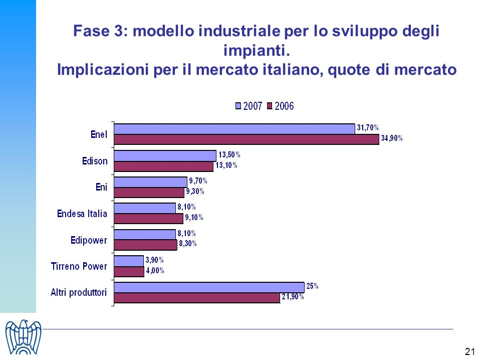 21 Fase 3: modello industriale per lo sviluppo degli impianti. Implicazioni per il mercato italiano, quote di mercato