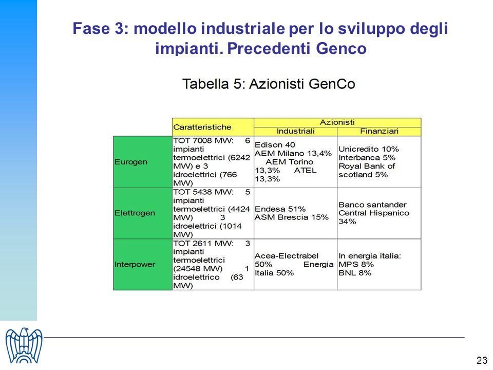 23 Fase 3: modello industriale per lo sviluppo degli impianti. Precedenti Genco