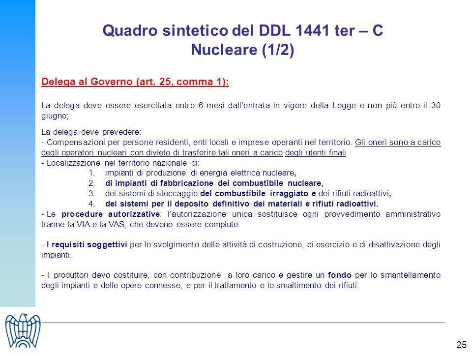 25 Quadro sintetico del DDL 1441 ter – C Nucleare (1/2) Delega al Governo (art. 25, comma 1): La delega deve essere esercitata entro 6 mesi dallentrat