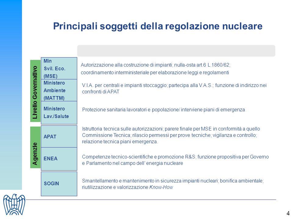 4 Min Svil. Eco. (MSE) Ministero Ambiente (MATTM) APAT ENEA SOGIN Autorizzazione alla costruzione di impianti; nulla-osta art.6 L.1860/62; coordinamen
