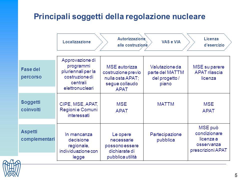 5 Autorizzazione alla costruzione Localizzazione VAS e VIA Licenza desercizio Fase del percorso Soggetti coinvolti Aspetti complementari Approvazione