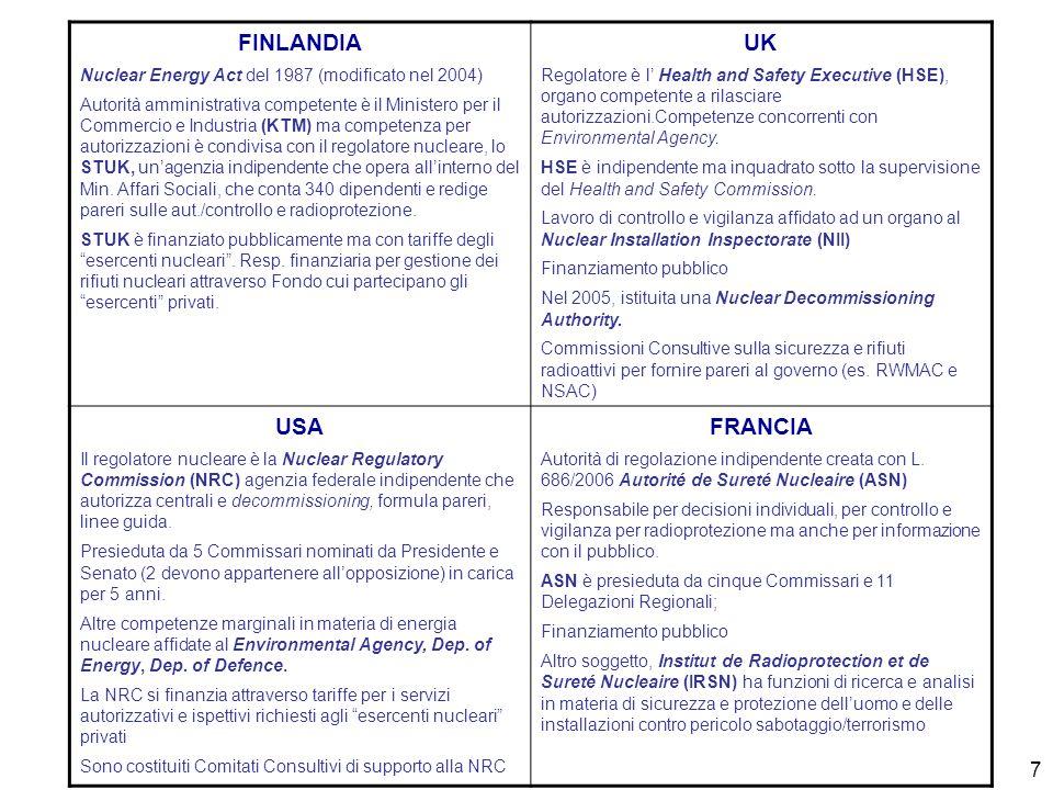 7 FINLANDIA Nuclear Energy Act del 1987 (modificato nel 2004) Autorità amministrativa competente è il Ministero per il Commercio e Industria (KTM) ma competenza per autorizzazioni è condivisa con il regolatore nucleare, lo STUK, unagenzia indipendente che opera allinterno del Min.