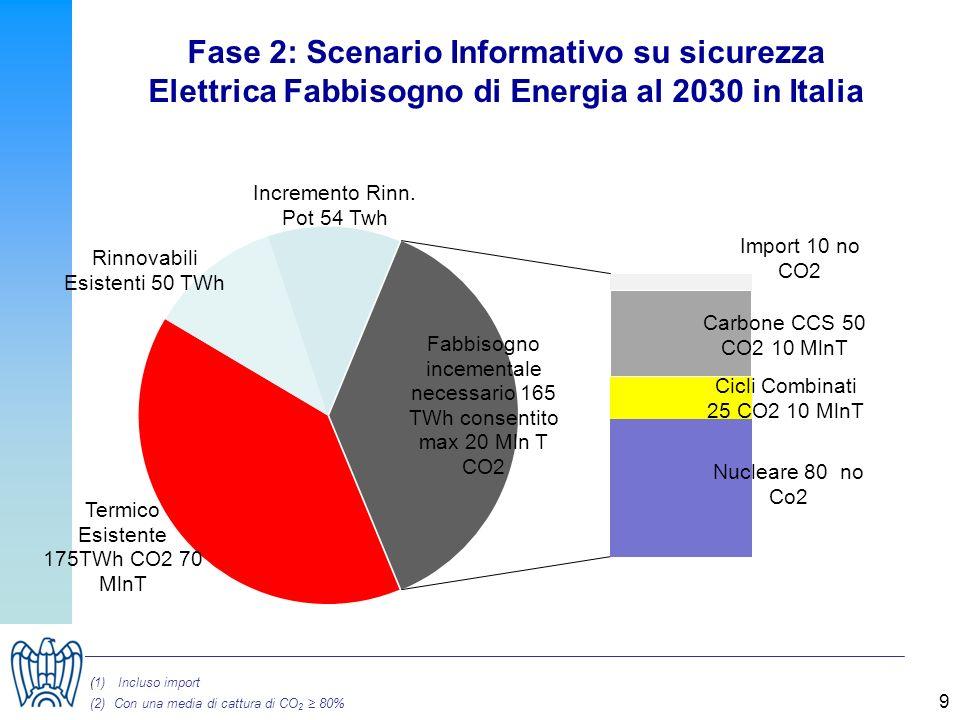 Fase 2: Scenario Informativo su sicurezza Elettrica Fabbisogno di Energia al 2030 in Italia 9 (1)Incluso import (2) Con una media di cattura di CO 2 8