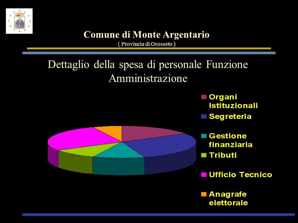 Comune di Monte Argentario ( Provincia di Grosseto ) Dettaglio della spesa di personale Funzione Amministrazione SERVIZI