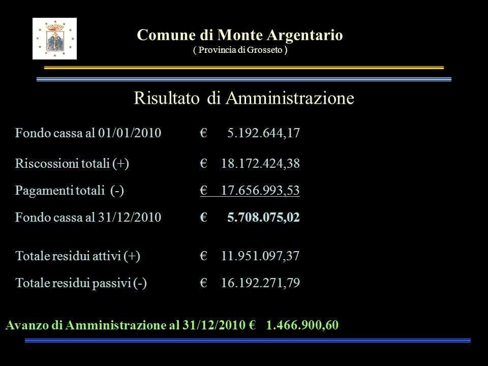 Comune di Monte Argentario ( Provincia di Grosseto ) Risultato di Amministrazione Fondo cassa al 01/01/2010 5.192.644,17 Riscossioni totali (+) 18.172.424,38 Pagamenti totali (-) 17.656.993,53 Fondo cassa al 31/12/2010 5.708.075,02 Totale residui attivi (+) 11.951.097,37 Totale residui passivi (-) 16.192.271,79 Avanzo di Amministrazione al 31/12/2010 1.466.900,60