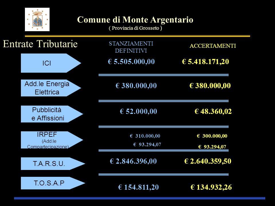Comune di Monte Argentario ( Provincia di Grosseto ) Entrate da Trasferimenti - Titolo II Stato Regione Altri 1.713.084,06 354.449,29 54.598,50 1.665.295,47 399.837,85 32.000,00 STANZIAMENTI DEFINITIVI ACCERTAMENTI