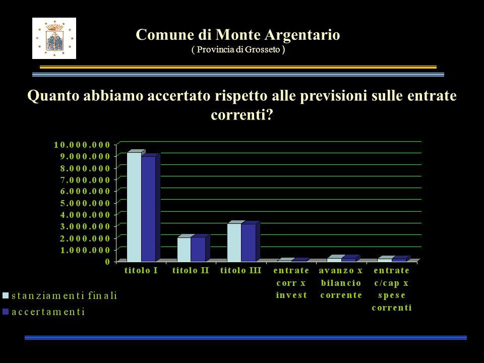 Comune di Monte Argentario ( Provincia di Grosseto ) Quanto abbiamo accertato rispetto alle previsioni sulle entrate correnti