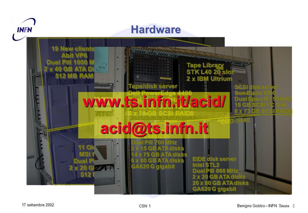 CSN 1 Benigno Gobbo – INFN Trieste 3 17 settembre 2002 Hardware (cont.) Problemi, rotture, etc… ACID01 (server SunGrid, DHCP, BigBrother, …) Problemi con motherboard (CUR-DLS) che legge male la temperatura della seconda CPU.