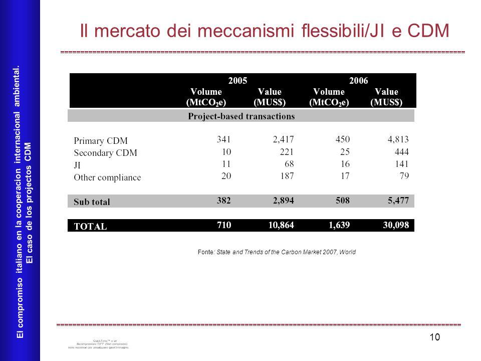 10 Il mercato dei meccanismi flessibili/JI e CDM El compromiso italiano en la cooperacion internacional ambiental. El caso de los projectos CDM Fonte:
