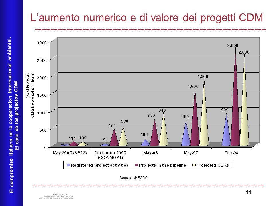 11 Laumento numerico e di valore dei progetti CDM El compromiso italiano en la cooperacion internacional ambiental.