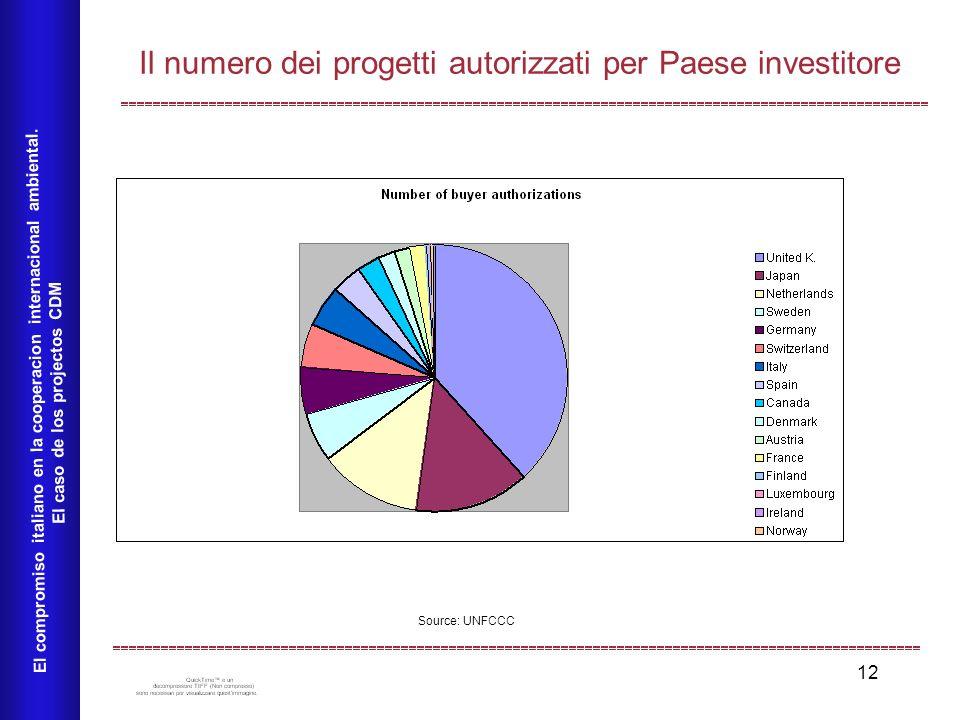 12 Il numero dei progetti autorizzati per Paese investitore El compromiso italiano en la cooperacion internacional ambiental. El caso de los projectos