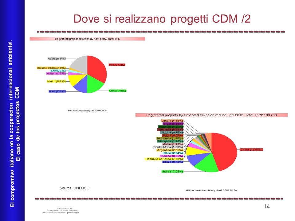 14 Dove si realizzano progetti CDM /2 El compromiso italiano en la cooperacion internacional ambiental.