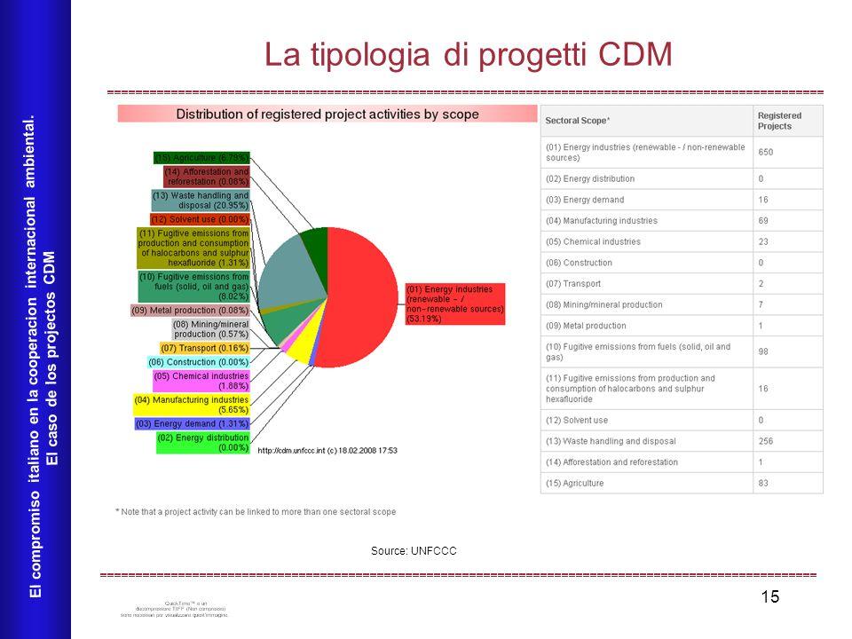 15 La tipologia di progetti CDM El compromiso italiano en la cooperacion internacional ambiental.