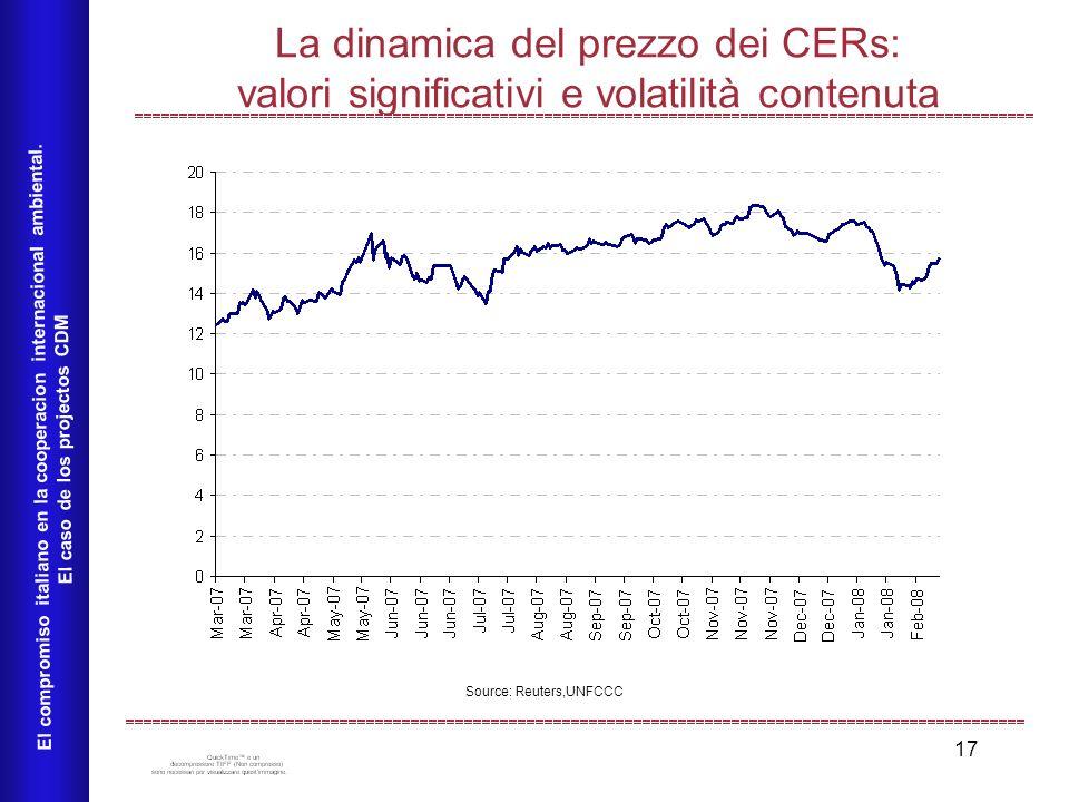 17 La dinamica del prezzo dei CERs: valori significativi e volatilità contenuta El compromiso italiano en la cooperacion internacional ambiental. El c
