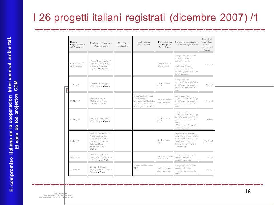 18 I 26 progetti italiani registrati (dicembre 2007) /1 El compromiso italiano en la cooperacion internacional ambiental. El caso de los projectos CDM