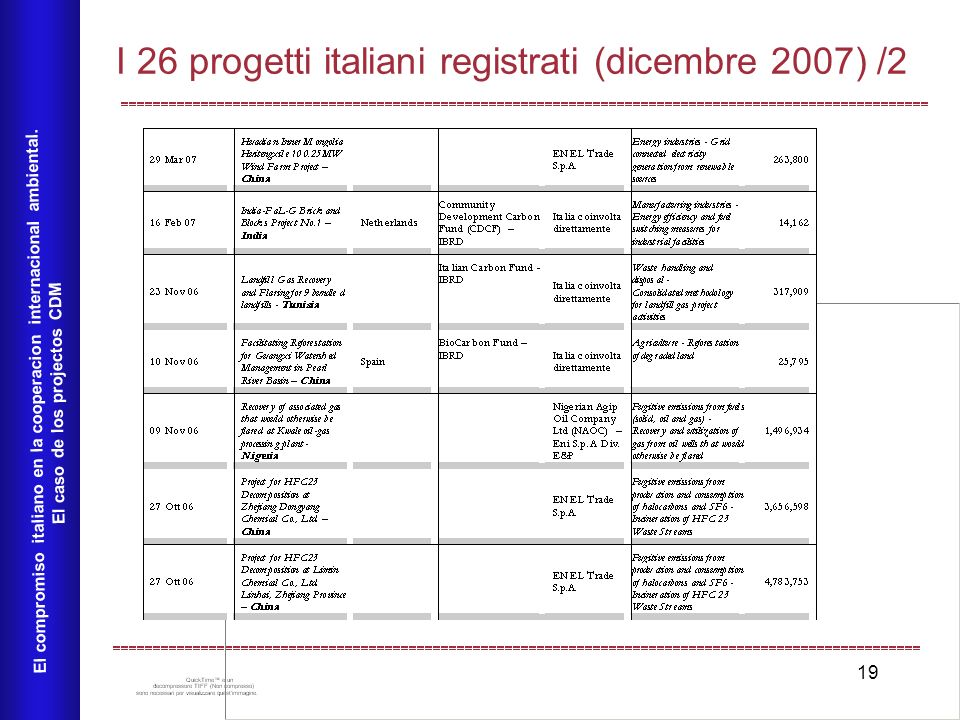 19 I 26 progetti italiani registrati (dicembre 2007) /2 El compromiso italiano en la cooperacion internacional ambiental.
