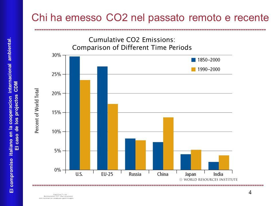 4 Chi ha emesso CO2 nel passato remoto e recente El compromiso italiano en la cooperacion internacional ambiental. El caso de los projectos CDM