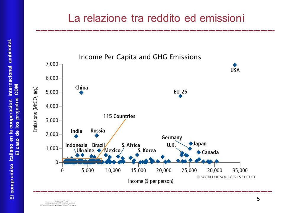 5 La relazione tra reddito ed emissioni El compromiso italiano en la cooperacion internacional ambiental.