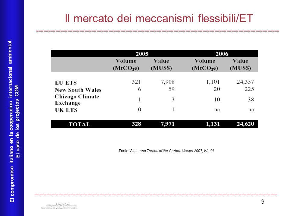 9 Il mercato dei meccanismi flessibili/ET El compromiso italiano en la cooperacion internacional ambiental. El caso de los projectos CDM Fonte: State