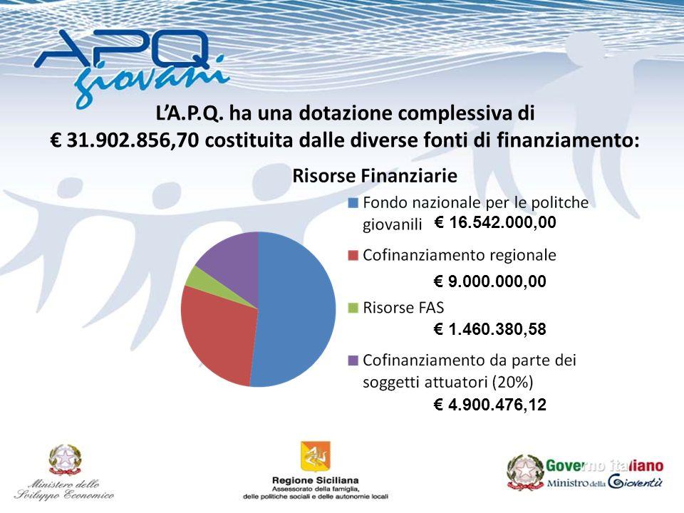 LA.P.Q. ha una dotazione complessiva di 31.902.856,70 costituita dalle diverse fonti di finanziamento: 16.542.000,00 9.000.000,00 1.460.380,58 4.900.4