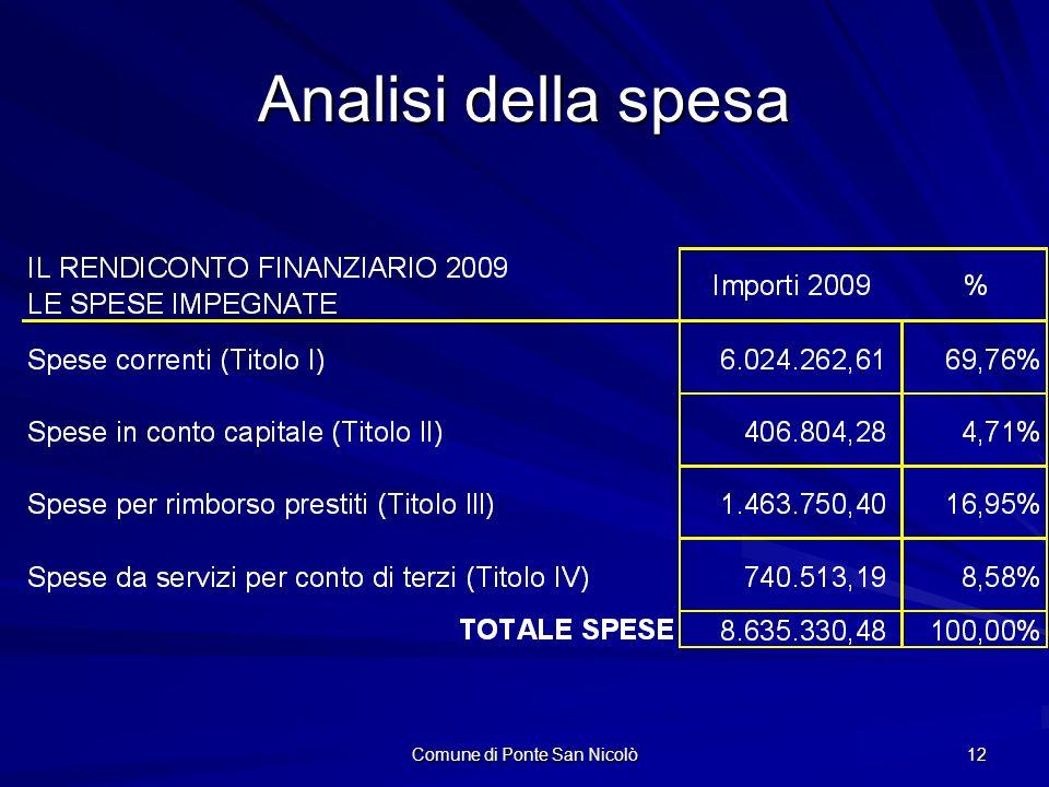 Comune di Ponte San Nicolò 12 Analisi della spesa