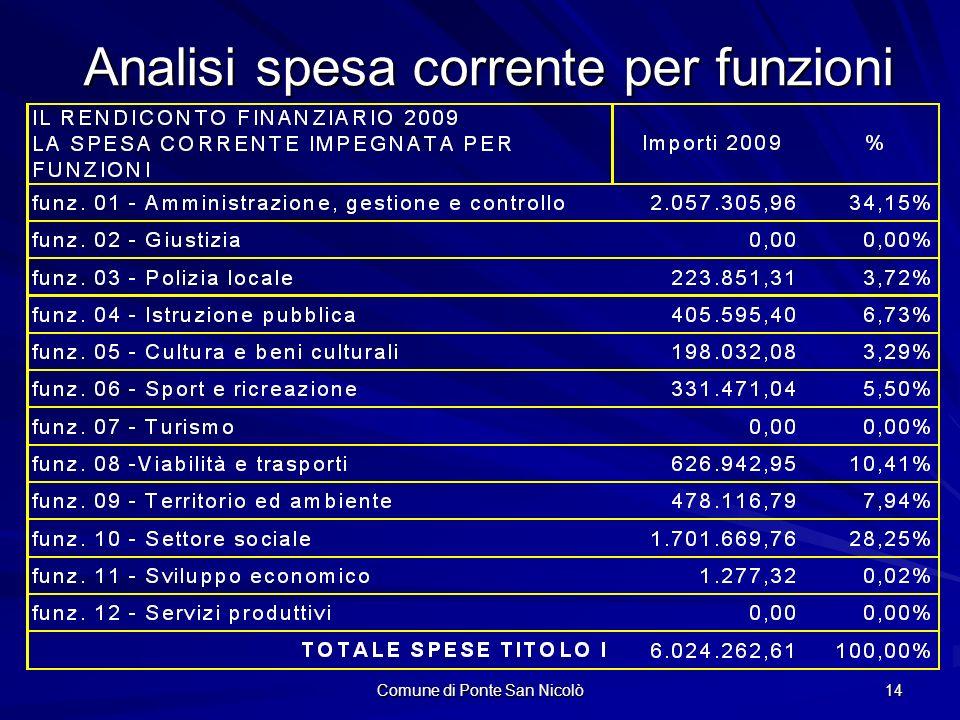 Comune di Ponte San Nicolò 14 Analisi spesa corrente per funzioni