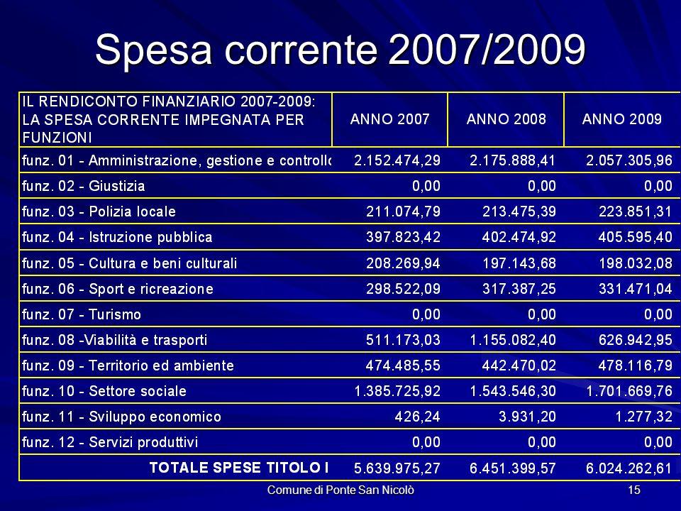 Comune di Ponte San Nicolò 15 Spesa corrente 2007/2009