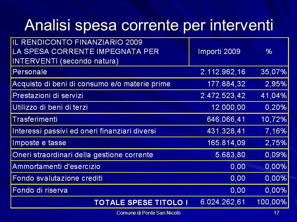 Comune di Ponte San Nicolò 17 Analisi spesa corrente per interventi