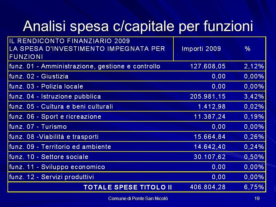 Comune di Ponte San Nicolò 19 Analisi spesa c/capitale per funzioni
