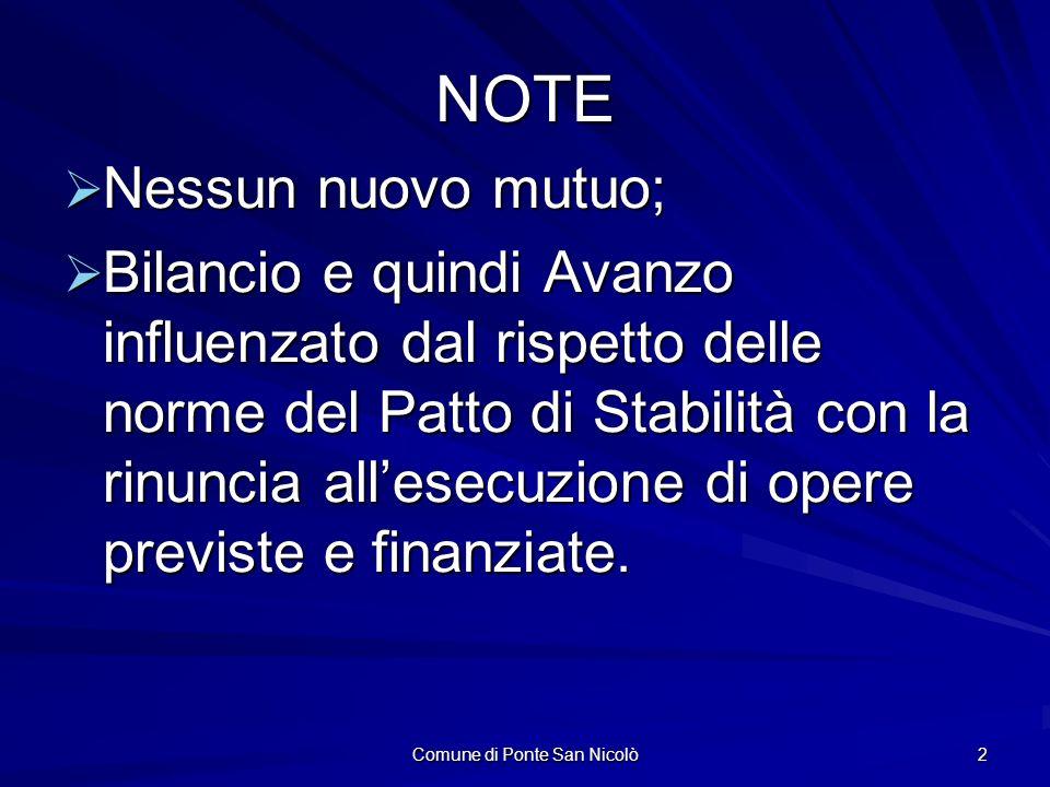 Comune di Ponte San Nicolò 2 NOTE Nessun nuovo mutuo; Nessun nuovo mutuo; Bilancio e quindi Avanzo influenzato dal rispetto delle norme del Patto di Stabilità con la rinuncia allesecuzione di opere previste e finanziate.