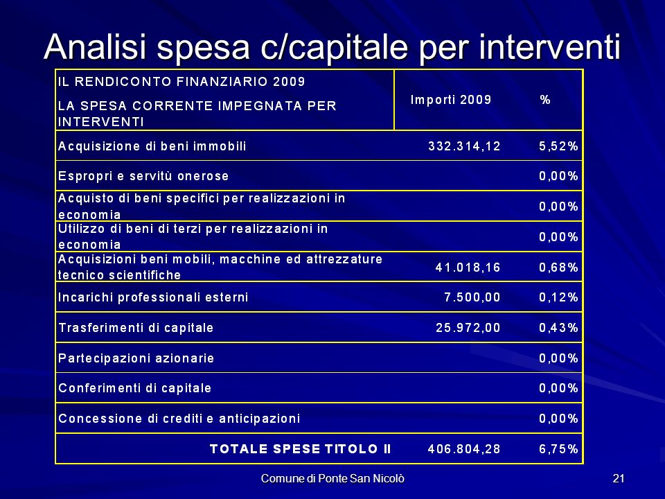 Comune di Ponte San Nicolò 21 Analisi spesa c/capitale per interventi