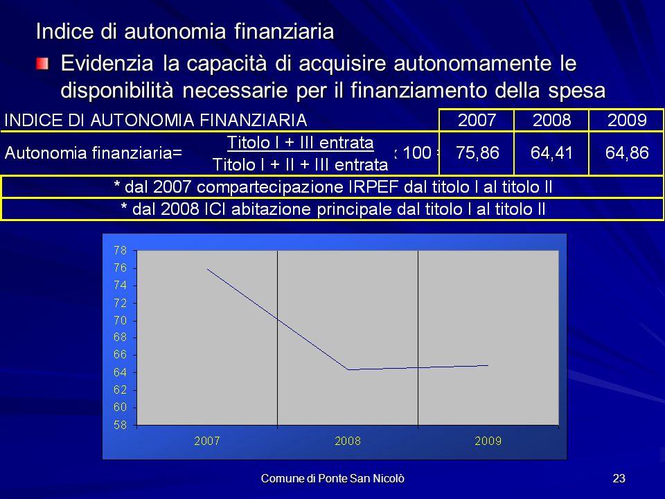 Comune di Ponte San Nicolò 23 Indice di autonomia finanziaria Evidenzia la capacità di acquisire autonomamente le disponibilità necessarie per il finanziamento della spesa