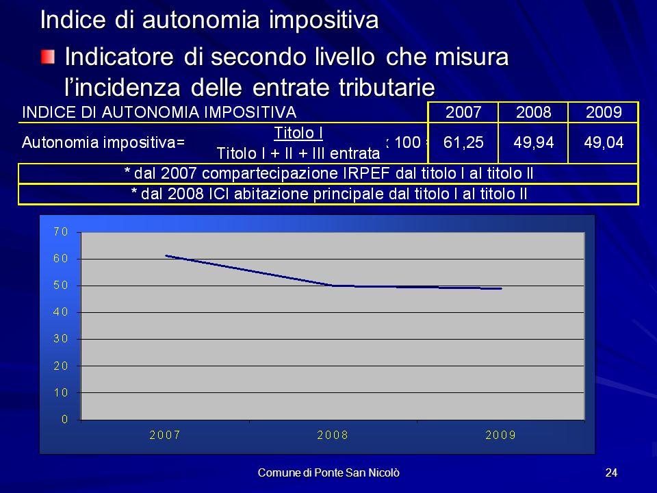Comune di Ponte San Nicolò 24 Indice di autonomia impositiva Indicatore di secondo livello che misura lincidenza delle entrate tributarie