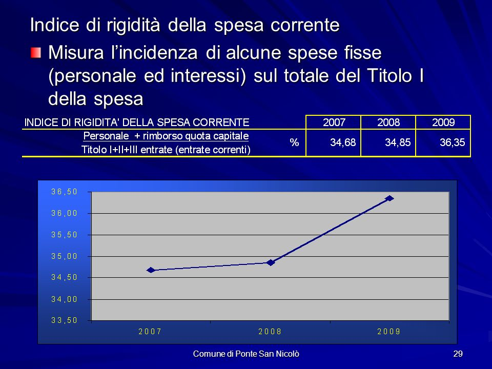 Comune di Ponte San Nicolò 29 Indice di rigidità della spesa corrente Misura lincidenza di alcune spese fisse (personale ed interessi) sul totale del Titolo I della spesa